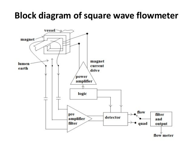 Blood flow measurement 15 block diagram ccuart Images