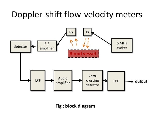 Blood flow measurement 24 doppler shift flow velocity meters ccuart Images