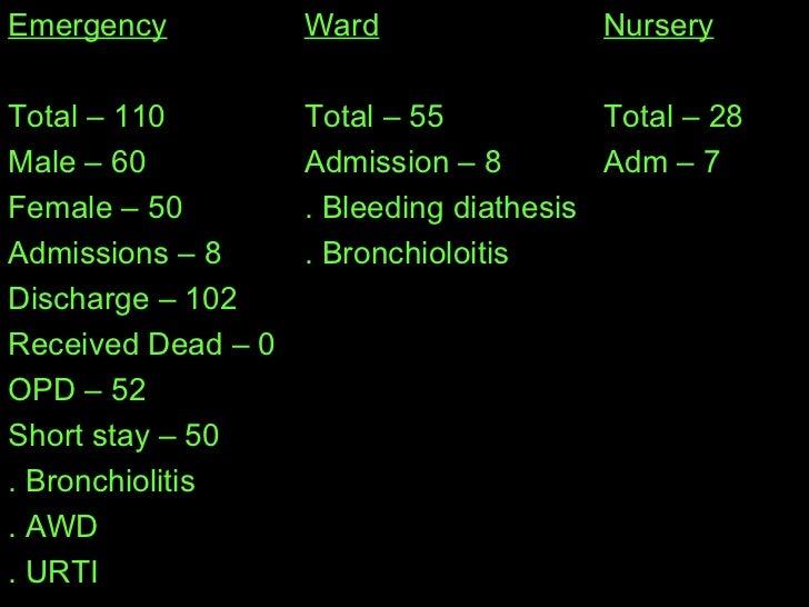 Nursery Total – 28 Adm – 7 Ward Total – 55 Admission – 8 . Bleeding diathesis . Bronchioloitis Emergency Total – 110 Male ...