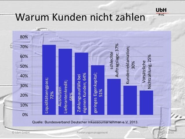 Forderungsmanagement UbH F+C © UbH GmbH 11.03.2015 Warum Kunden nicht zahlen Liquiditätsengpass; 72% Ausnutzen Lieferanten...