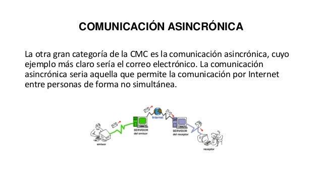 COMUNICACIÓN ASINCRÓNICA La otra gran categoría de la CMC es la comunicación asincrónica, cuyo ejemplo más claro sería el ...