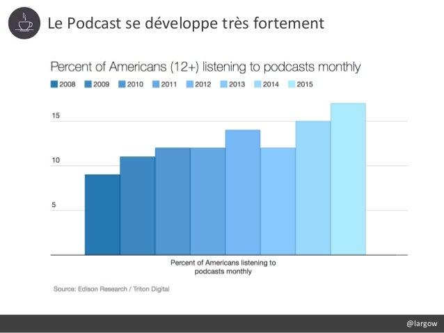 Le Podcast se développe très fortement @largow