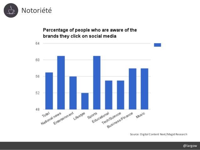 Notoriété @largow Source: Digital Content Next/Magid Research