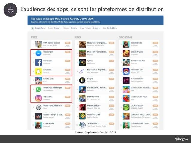 L'audience des apps, ce sont les plateformes de distribution @largow Source : AppAnnie – Octobre 2016