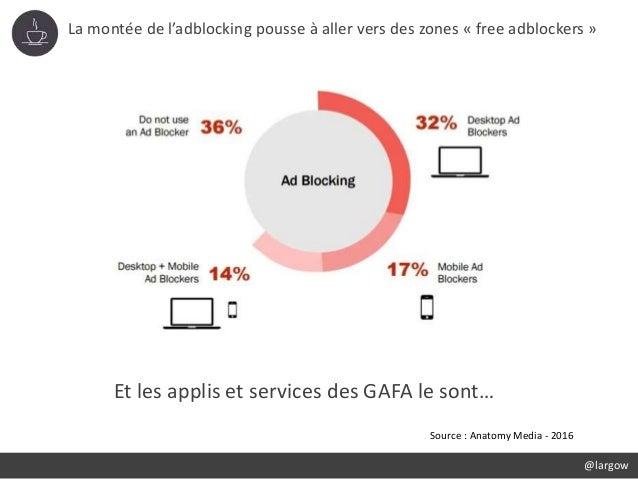 La montée de l'adblocking pousse à aller vers des zones « free adblockers » @largow Source : Anatomy Media - 2016 Et les a...
