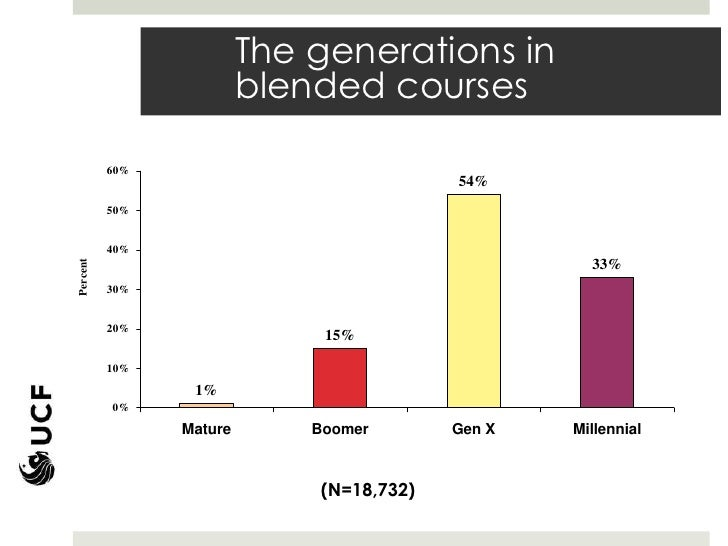 The generations in                         blended courses          60%                                          54%      ...
