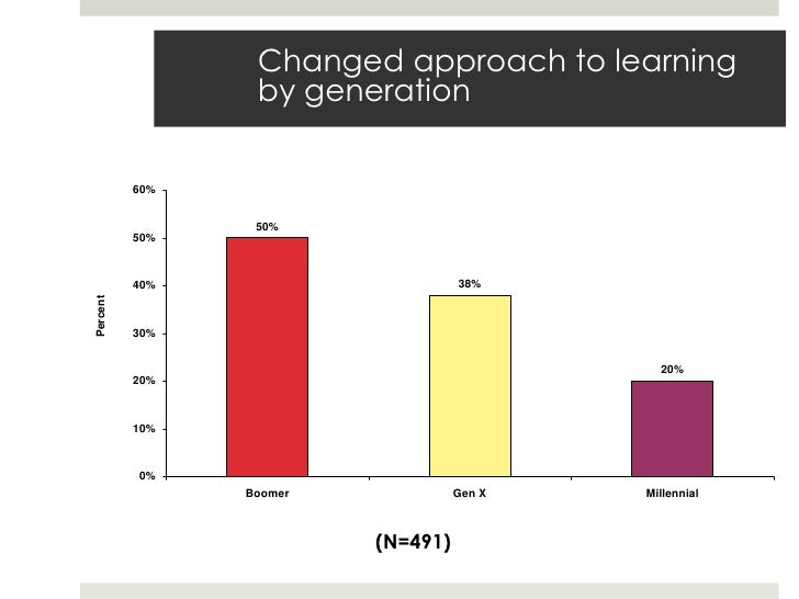 Changed approach to learning                 by generation          60%                 50%          50%          40%     ...