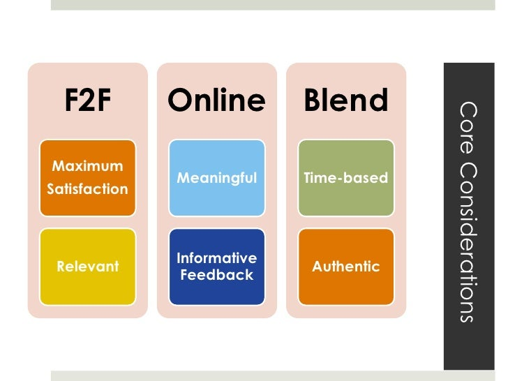 What is the % blend? University of Central  Florida mix of study  modes   pure distance   face-to-face   between 90–10...