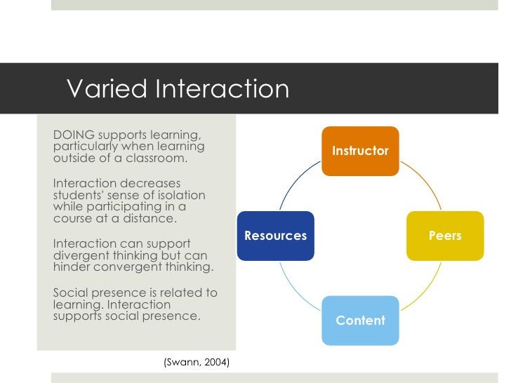 Adding interaction Review Interaction handout Discuss ideas that you can use as part of your blend  ideas for interactio...
