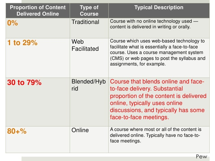 Proportion of Content      Type of               Typical Description  Delivered Online         Course                     ...