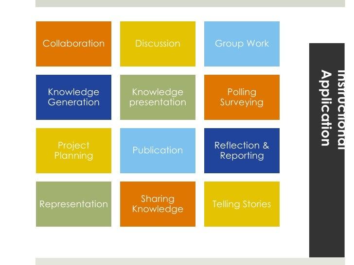 "Consider Digital ""Pedagogies"""