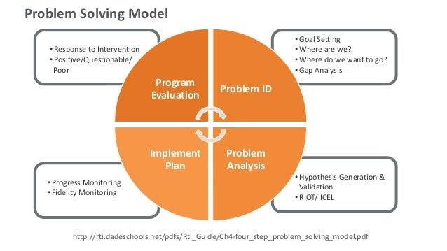 problem solving model rti