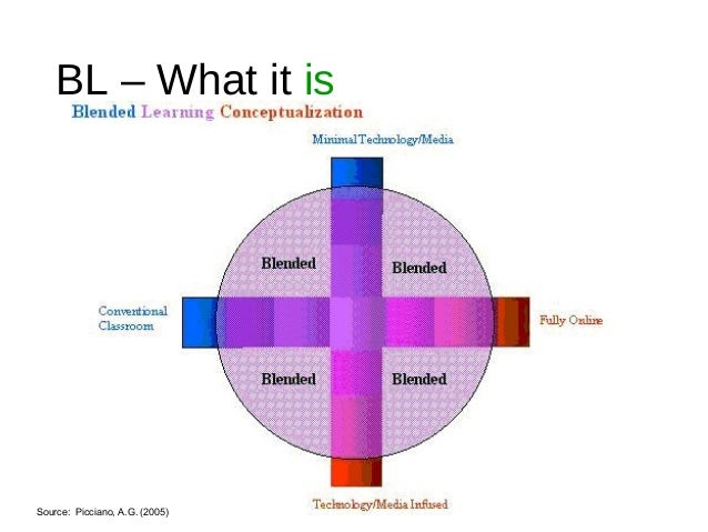 BL – What it is Source: Picciano, A.G. (2005)
