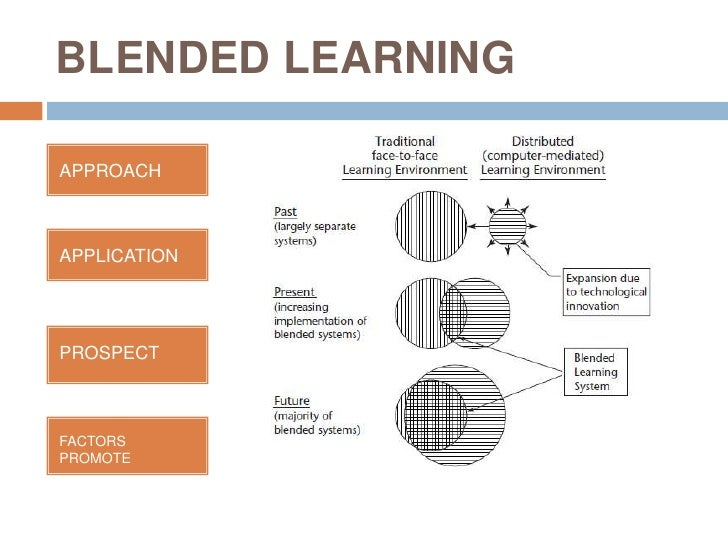 BLENDED LEARNINGAPPROACHAPPLICATIONPROSPECTFACTORSPROMOTE