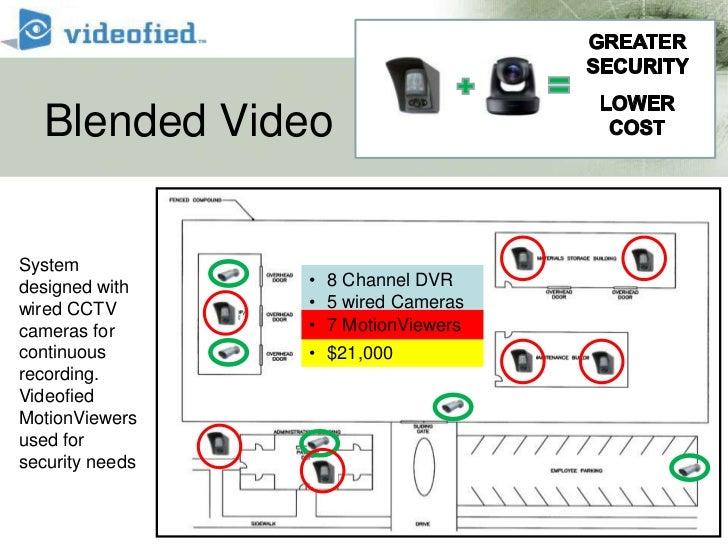 Blended Video