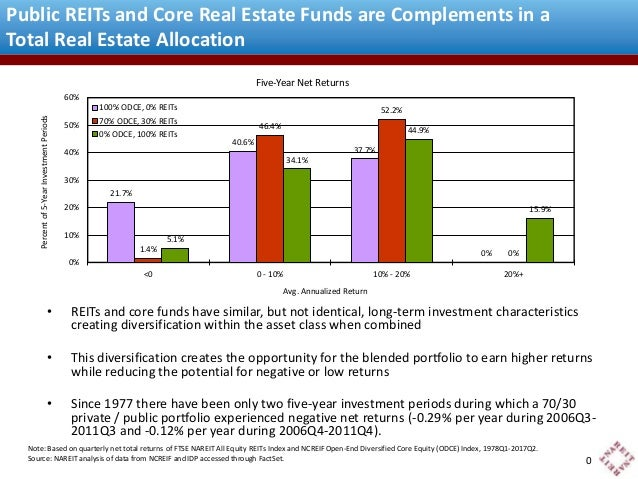Public REITs and Core Real Estate Funds are Complements in a  Total Real Estate Allocation  100% ODCE, 0% REITs  50% REITs...
