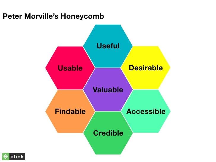 Peter Morville's Honeycomb                           Useful                Usable               Desirable                 ...