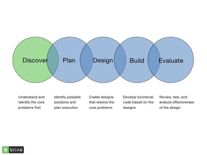 Discover               Plan             Design              Build             Evaluate     Understand and      Identify po...