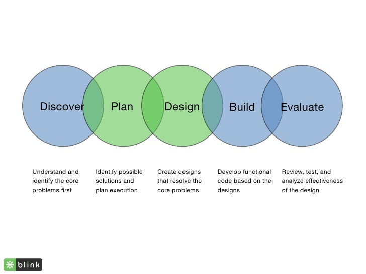 Mobile Information Architecture and Interaction Design (InfoCamp 2010)