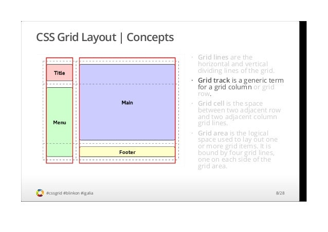 Css grid layout specification overview implementation status and ro css malvernweather Image collections