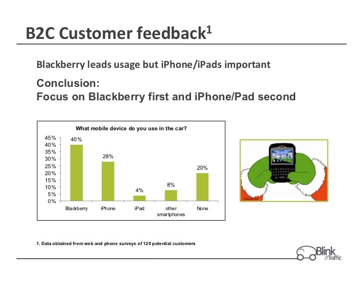 B2C Customer feedback1  Blackberry leads usage but iPhone/iPads important  Conclusion: Focus on Blackber...