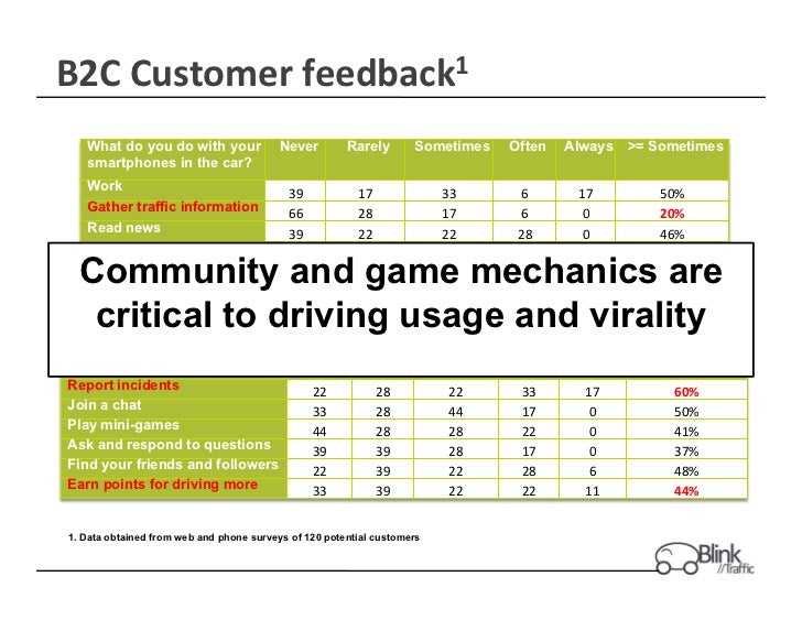 B2C	  Customer	  feedback1	     What do you do with your              Never	             Rarely	        Sometimes	     Oft...