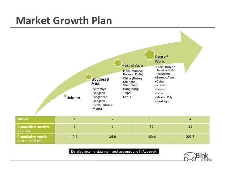 Market Growth Plan                                                                                Rest of           ...