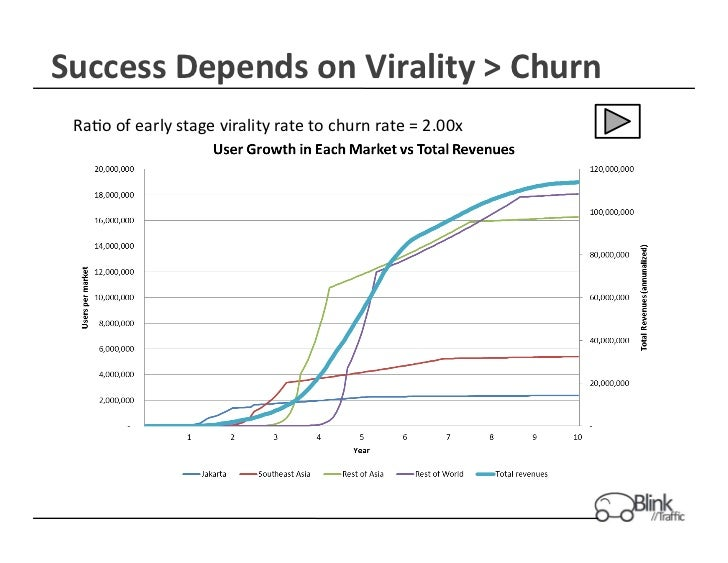 Success Depends on Virality > Churn   Ra+o of early stage virality rate to churn rate = 2....