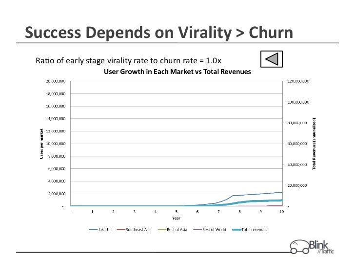 Success Depends on Virality > Churn   Ra+o of early stage virality rate to churn rate = 1....