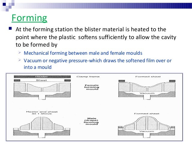 blister packaging diagram blister   strip packaging  blister   strip packaging