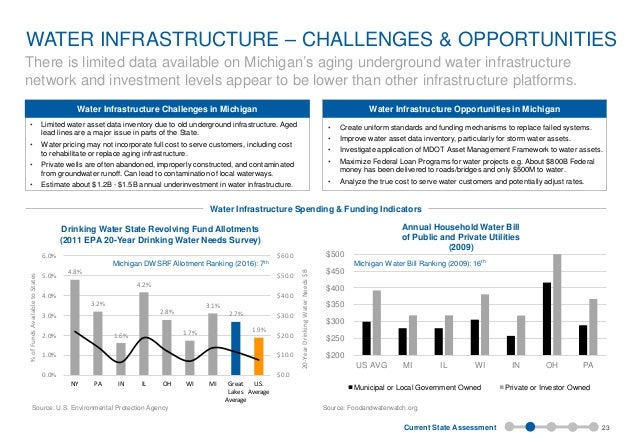 Investing in Michigan's Infrastructure: Building for