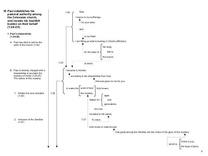 Block Diagrams Colossians  Rev 2