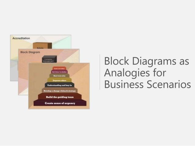 sample use block diagrams analogies business scenarios. Black Bedroom Furniture Sets. Home Design Ideas