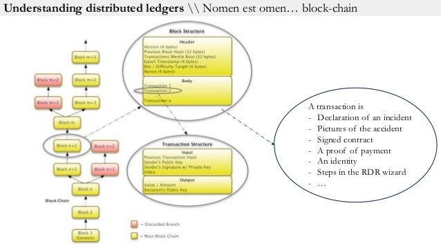 Agenda Bitcoin & blockchain in 3 slides Bitcoin? No, thank you. Blockchain? Yes, of course! Blockchain use cases Conclusion