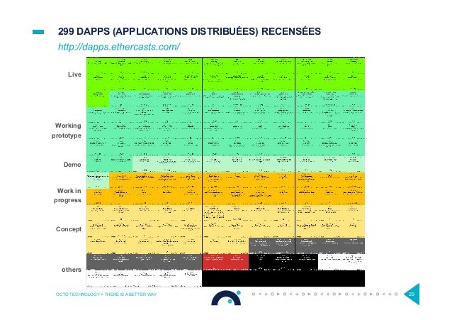 299 DAPPS (APPLICATIONS DISTRIBUÉES) RECENSÉES OCTO TECHNOLOGY > THERE IS A BETTER WAY 29 Live Working prototype Demo Work...