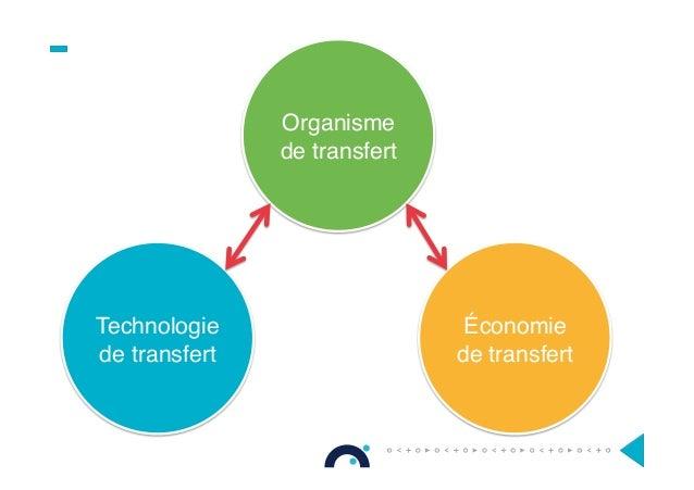 Technologie de transfert Organisme de transfert Économie de transfert