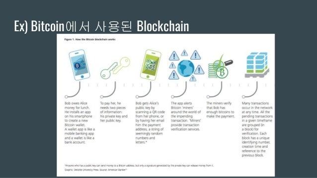 Ex) Bitcoin에서 사용된 Blockchain