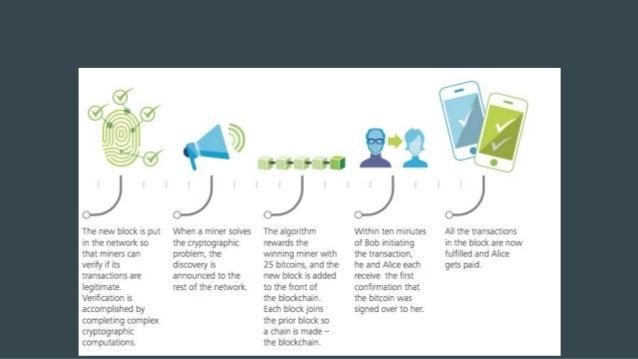Transaction / Block / Blockchain Transaction ● A에서 B로 '무언가' 보낸다는 정보. ● 만들어지는 순간 네트워크에 뿌려진다. Block ● 일정시간동안 네트워크상에 있는 Trans...