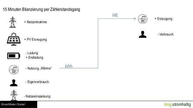 blog.stromhaltig 15 Minuten Bilanzierung per Zählerstandsgang + Netzentnahme + PV Erzeugung - Ladung + Endladung - Nutzung...