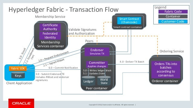 Copyright © 2018, Oracle and/or its affiliates. All rights reserved. | Hyperledger Fabric - Transaction Flow Client Applic...