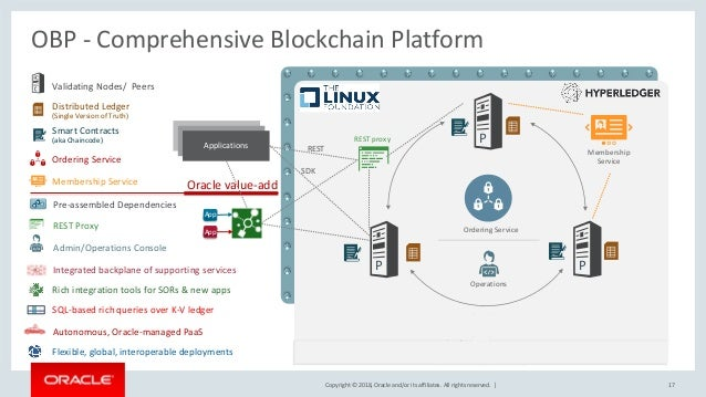 Copyright © 2018, Oracle and/or its affiliates. All rights reserved. | OBP - Comprehensive Blockchain Platform 17 Membersh...