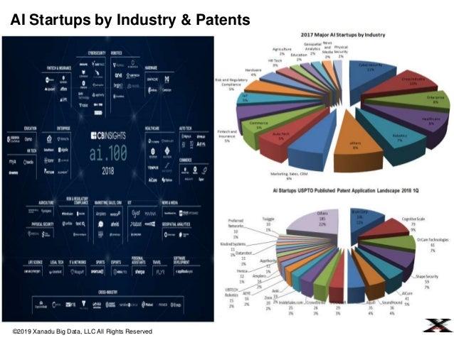 Blockchain + Big Data + AI + IoT Integration
