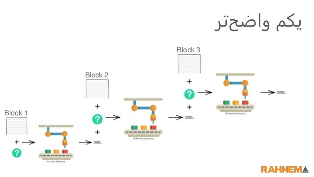 ترواضح یکم Block 1 Block 2 Block 3