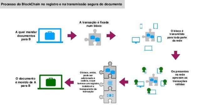 Processo do BlockChain no registro e na transmissão segura do documento O documento é movido de A para B A quer mandar doc...