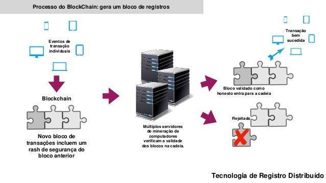 Eventos de transação individuais Blockchain Novo bloco de transações incluem um rash de segurança do bloco anterior Múltip...