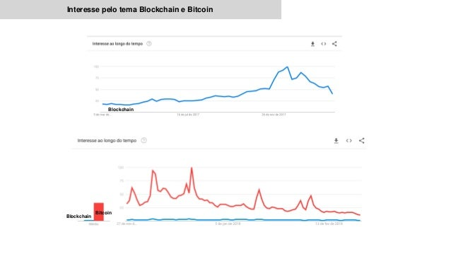 Blockchain Interesse pelo tema Blockchain e Bitcoin Bitcoin Blockchain