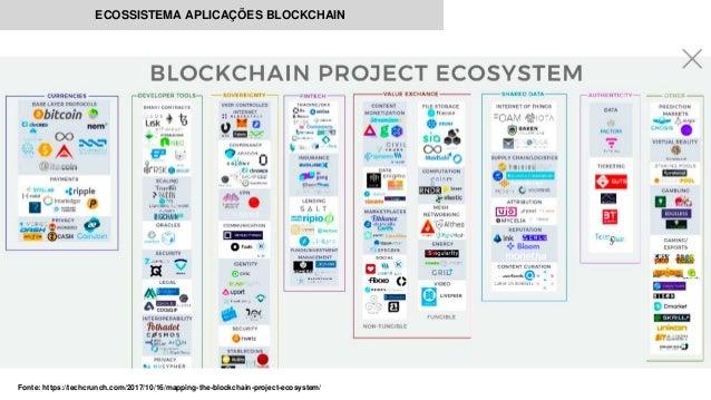 ECOSSISTEMA APLICAÇÕES BLOCKCHAIN Fonte: https://techcrunch.com/2017/10/16/mapping-the-blockchain-project-ecosystem/