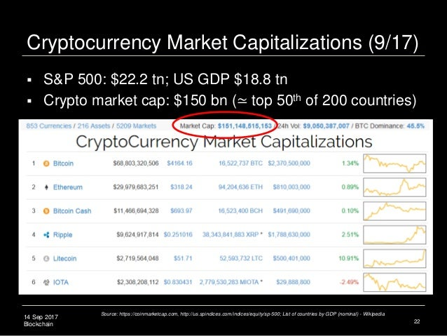 14 Sep 2017 Blockchain Cryptocurrency Market Capitalizations (9/17) 22 Source: https://coinmarketcap.com, http://us.spindi...
