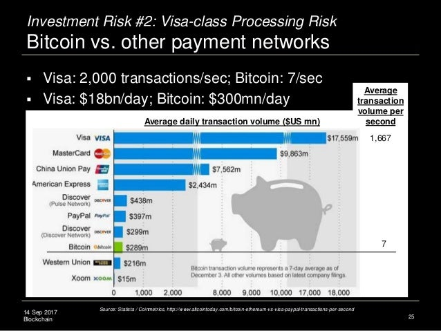 14 Sep 2017 Blockchain Investment Risk #2: Visa-class Processing Risk Bitcoin vs. other payment networks 25 Source: Statis...