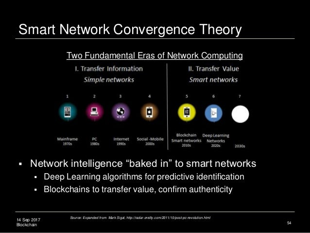 "14 Sep 2017 Blockchain Smart Network Convergence Theory  Network intelligence ""baked in"" to smart networks  Deep Learnin..."